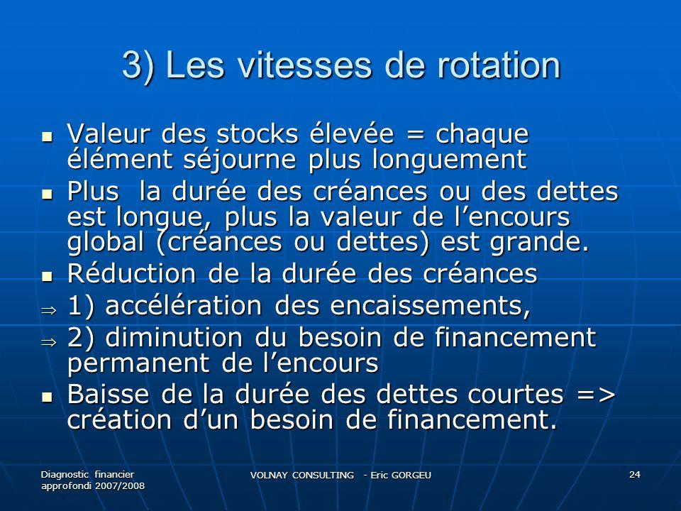 3) Les vitesses de rotation Valeur des stocks élevée = chaque élément séjourne plus longuement Valeur des stocks élevée = chaque élément séjourne plus