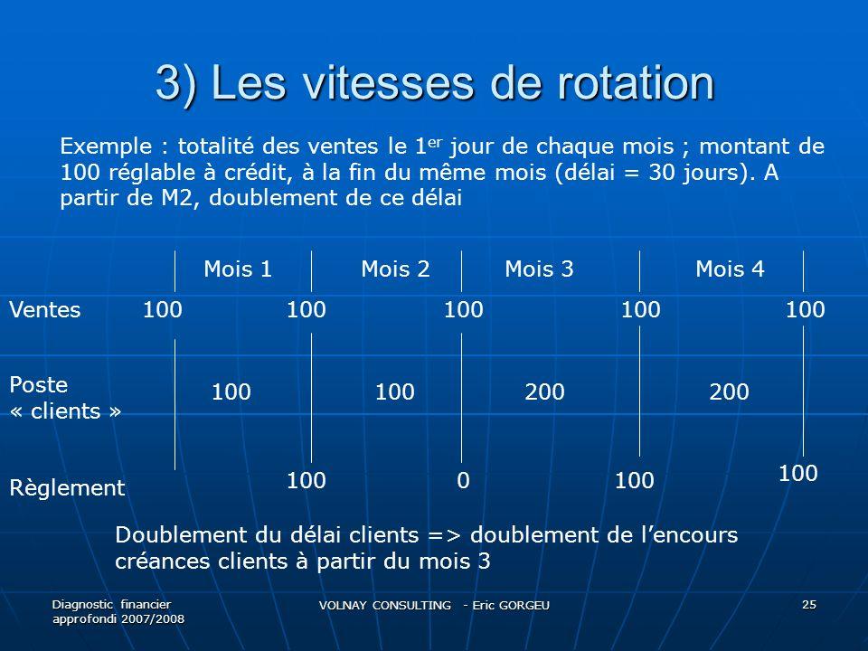 3) Les vitesses de rotation Diagnostic financier approfondi 2007/2008 VOLNAY CONSULTING - Eric GORGEU 25 Exemple : totalité des ventes le 1 er jour de