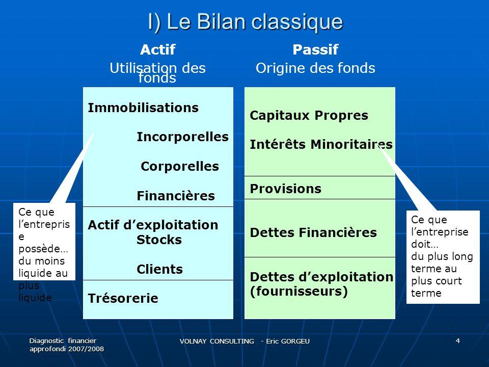 I) Le Bilan classique Diagnostic financier approfondi 2007/2008 VOLNAY CONSULTING - Eric GORGEU 4 Immobilisations Incorporelles Corporelles Financière