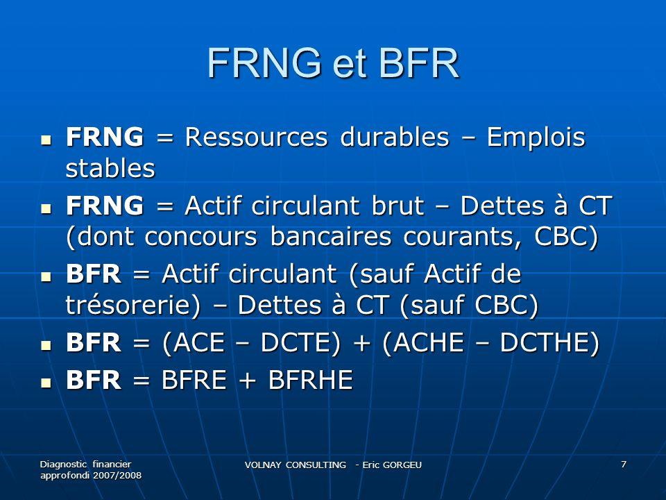 FRNG et BFR FRNG = Ressources durables – Emplois stables FRNG = Ressources durables – Emplois stables FRNG = Actif circulant brut – Dettes à CT (dont