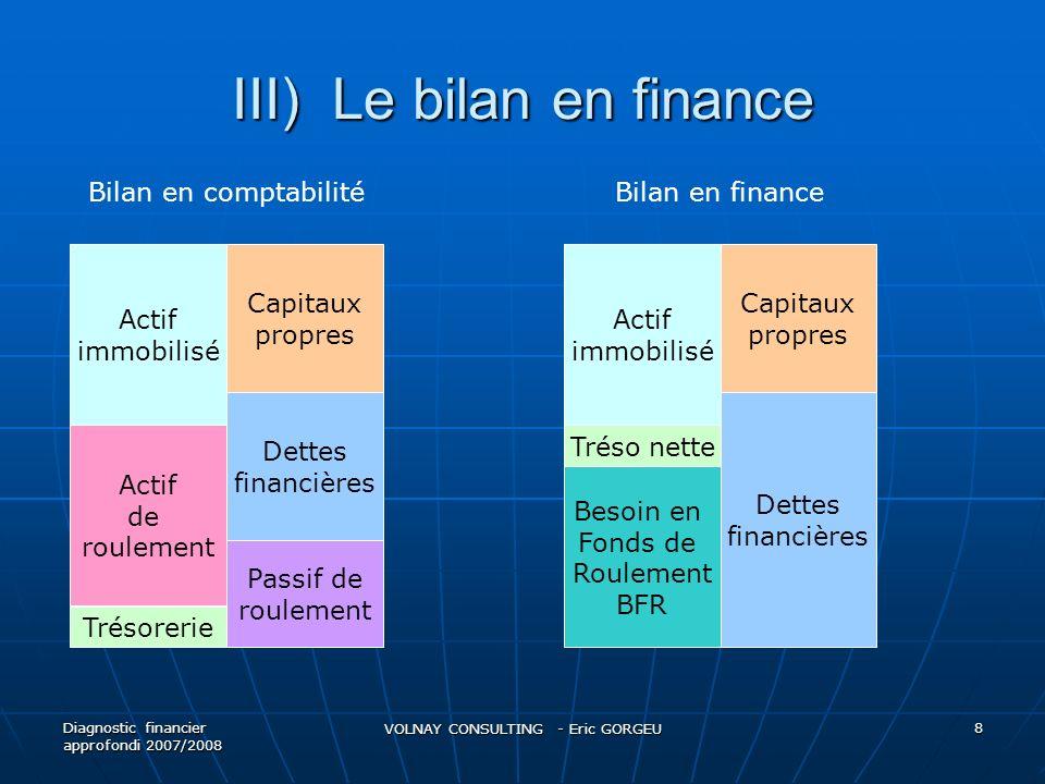 III) Le bilan en finance Diagnostic financier approfondi 2007/2008 VOLNAY CONSULTING - Eric GORGEU 8 Actif immobilisé Trésorerie Actif de roulement Ca