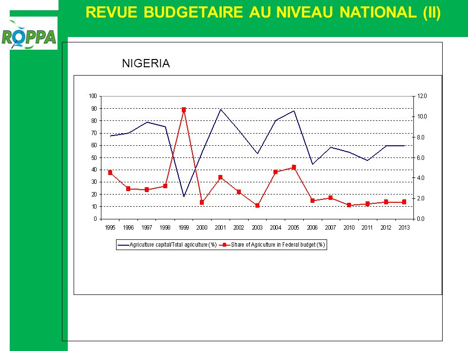 REVUE BUDGETAIRE AU NIVEAU NATIONAL (II) NIGERIA