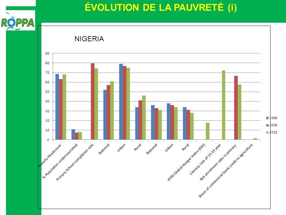 ÉVOLUTION DE LA PAUVRETÉ (i) NIGERIA