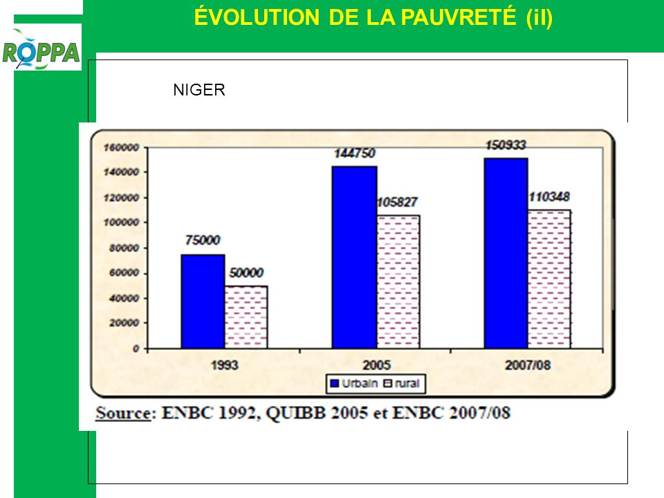 ÉVOLUTION DE LA PAUVRETÉ (iI) NIGER