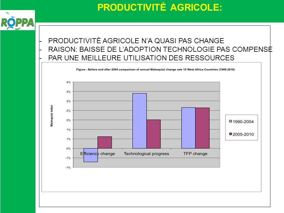 PRODUCTIVITÉ AGRICOLE: -PRODUCTIVITÉ AGRICOLE NA QUASI PAS CHANGE -RAISON: BAISSE DE LADOPTION TECHNOLOGIE PAS COMPENSE -PAR UNE MEILLEURE UTILISATION