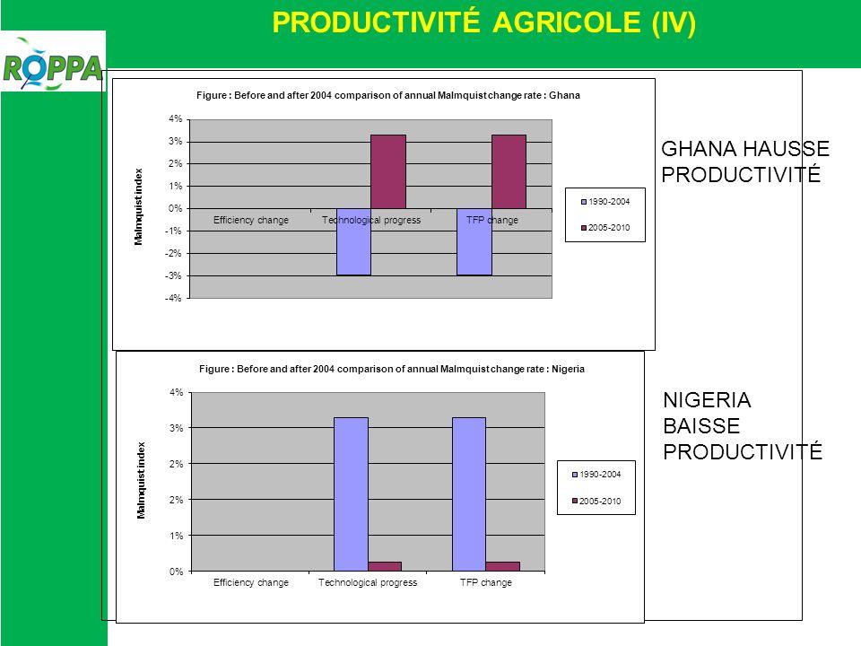 PRODUCTIVITÉ AGRICOLE (IV) GHANA HAUSSE PRODUCTIVITÉ NIGERIA BAISSE PRODUCTIVITÉ
