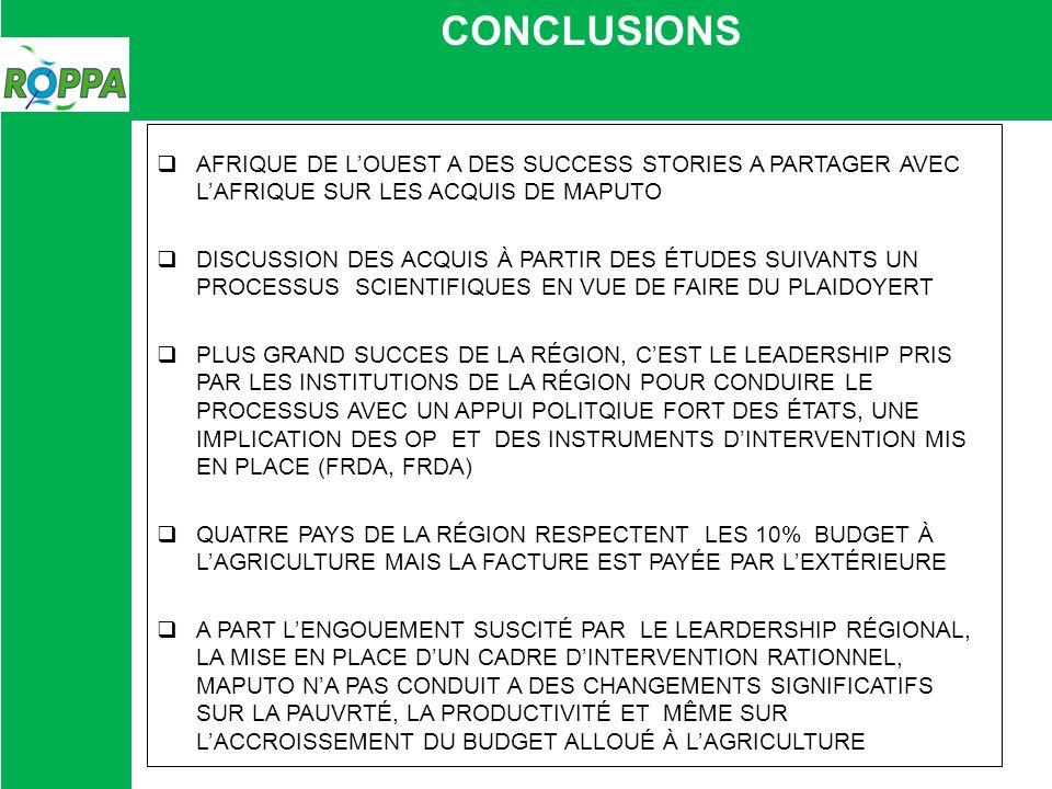 CONCLUSIONS AFRIQUE DE LOUEST A DES SUCCESS STORIES A PARTAGER AVEC LAFRIQUE SUR LES ACQUIS DE MAPUTO DISCUSSION DES ACQUIS À PARTIR DES ÉTUDES SUIVANTS UN PROCESSUS SCIENTIFIQUES EN VUE DE FAIRE DU PLAIDOYERT PLUS GRAND SUCCES DE LA RÉGION, CEST LE LEADERSHIP PRIS PAR LES INSTITUTIONS DE LA RÉGION POUR CONDUIRE LE PROCESSUS AVEC UN APPUI POLITQIUE FORT DES ÉTATS, UNE IMPLICATION DES OP ET DES INSTRUMENTS DINTERVENTION MIS EN PLACE (FRDA, FRDA) QUATRE PAYS DE LA RÉGION RESPECTENT LES 10% BUDGET À LAGRICULTURE MAIS LA FACTURE EST PAYÉE PAR LEXTÉRIEURE A PART LENGOUEMENT SUSCITÉ PAR LE LEARDERSHIP RÉGIONAL, LA MISE EN PLACE DUN CADRE DINTERVENTION RATIONNEL, MAPUTO NA PAS CONDUIT A DES CHANGEMENTS SIGNIFICATIFS SUR LA PAUVRTÉ, LA PRODUCTIVITÉ ET MÊME SUR LACCROISSEMENT DU BUDGET ALLOUÉ À LAGRICULTURE