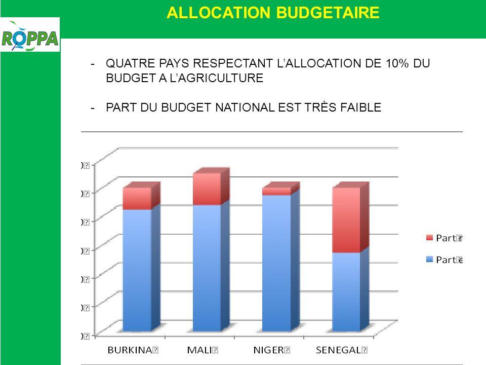 ALLOCATION BUDGETAIRE -QUATRE PAYS RESPECTANT LALLOCATION DE 10% DU BUDGET A LAGRICULTURE -PART DU BUDGET NATIONAL EST TRÈS FAIBLE