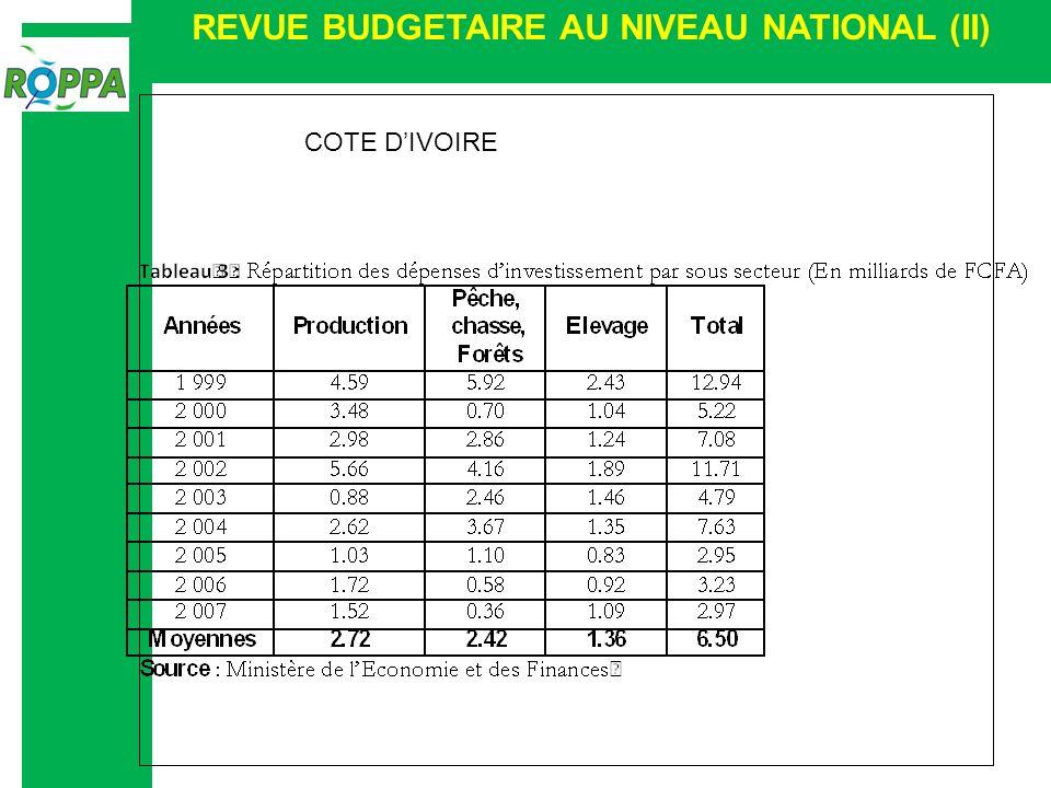 REVUE BUDGETAIRE AU NIVEAU NATIONAL (II) COTE DIVOIRE