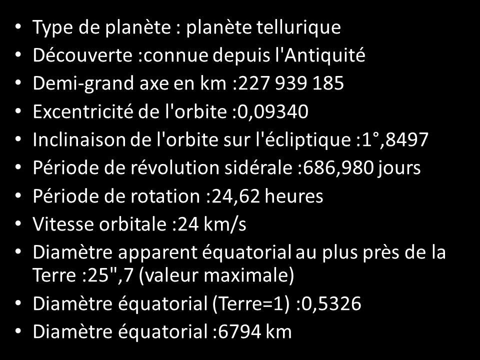 Type de planète : planète tellurique Découverte :connue depuis l'Antiquité Demi-grand axe en km :227 939 185 Excentricité de l'orbite :0,09340 Inclina