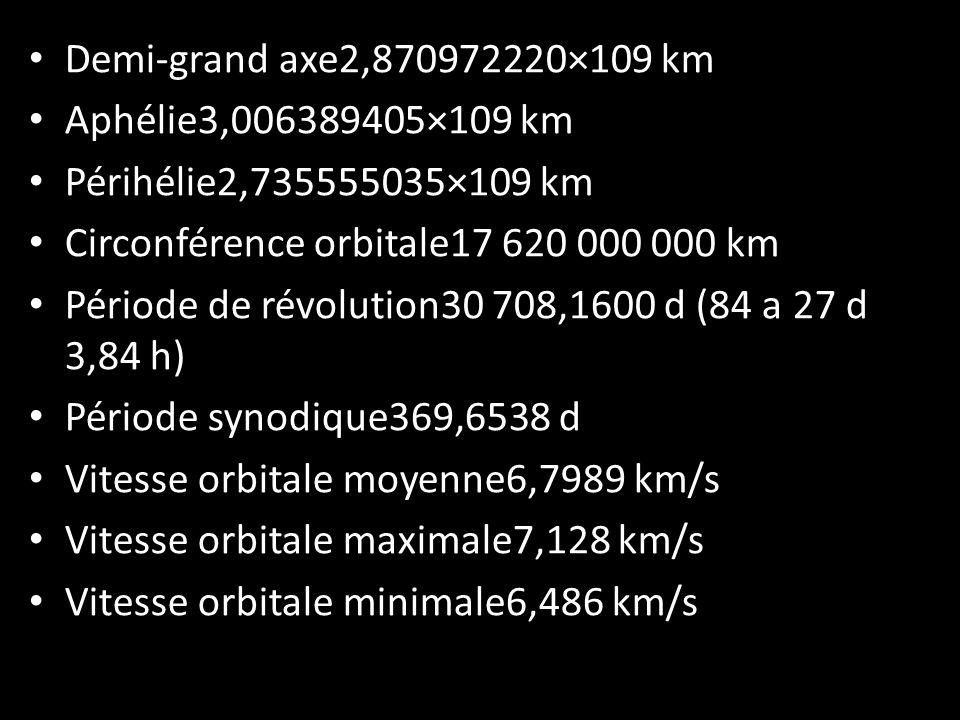 Demi-grand axe2,870972220×109 km Aphélie3,006389405×109 km Périhélie2,735555035×109 km Circonférence orbitale17 620 000 000 km Période de révolution30