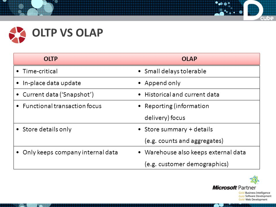 OLTP VS OLAP Time-critical In-place data update Current data (Snapshot) Functional transaction focus Store details only Only keeps company internal da