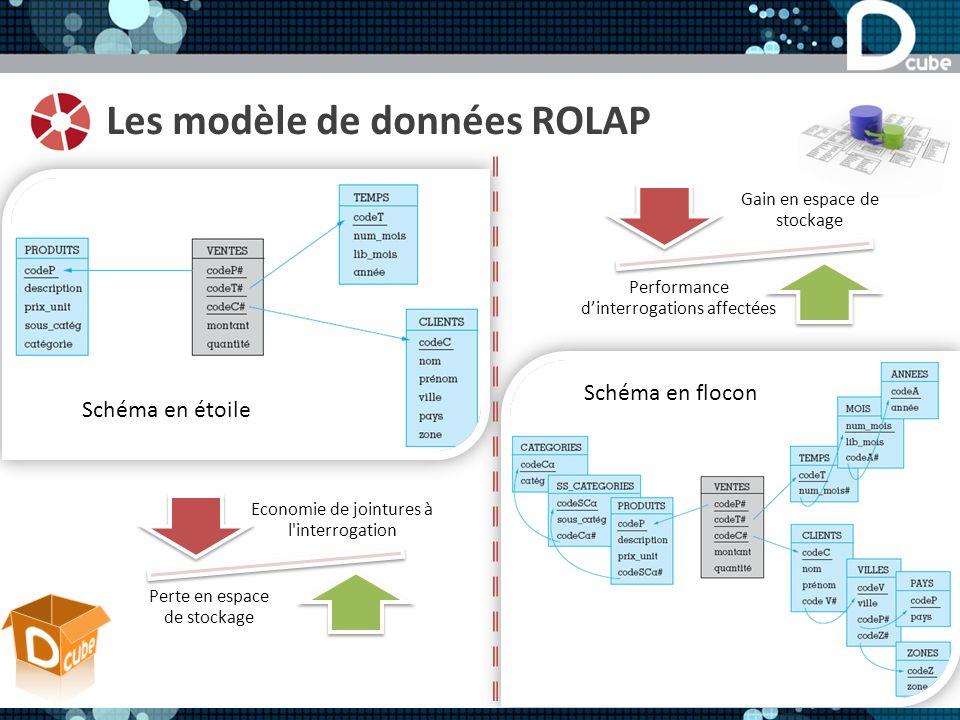 Les modèle de données ROLAP Schéma en étoile Schéma en flocon Economie de jointures à l interrogation Perte en espace de stockage Gain en espace de stockage Performance dinterrogations affectées