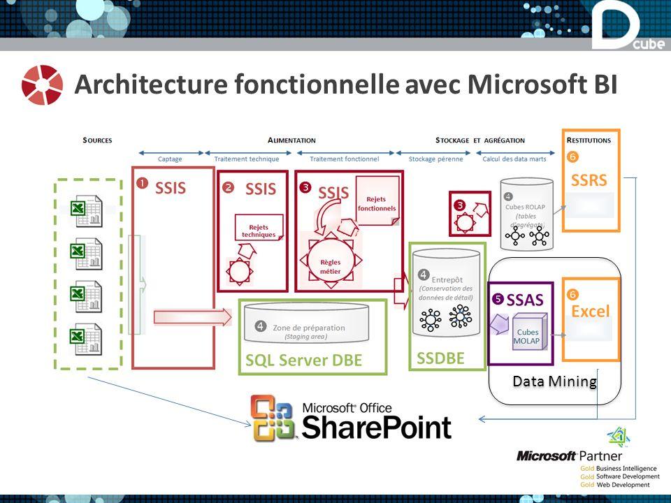 Architecture fonctionnelle avec Microsoft BI Data Mining