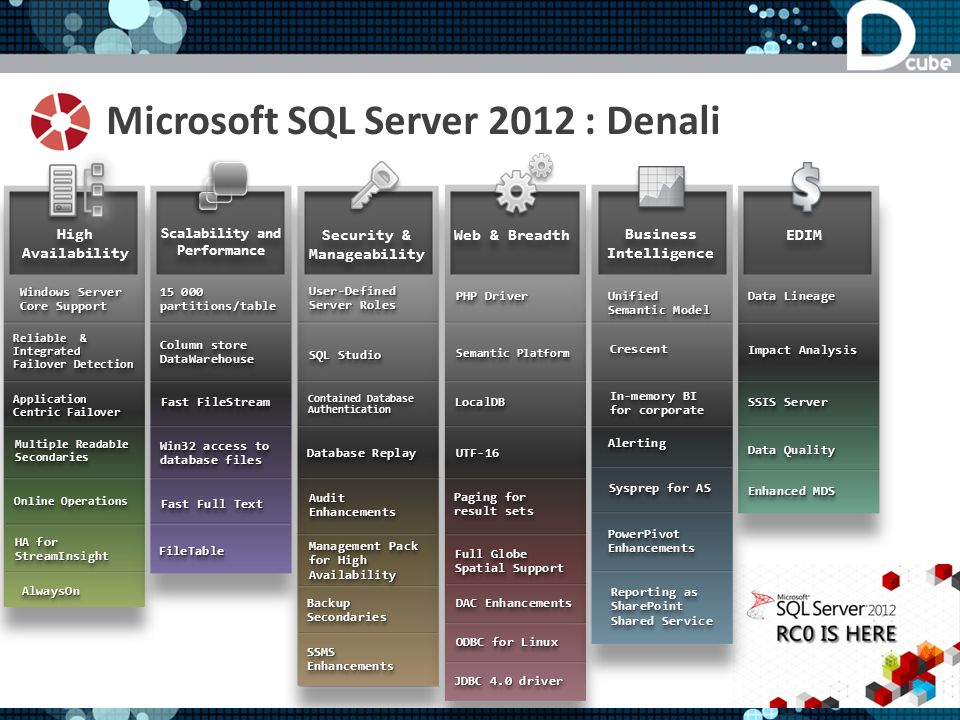 Microsoft SQL Server 2012 : Denali High Availability EDIM Windows Server Core Support SSIS Server Security & Manageability User-Defined Server Roles Web & Breadth PHP Driver Scalability and Performance 15 000 partitions/table Business Intelligence Unified Semantic Model Data Lineage Database Replay Semantic Platform CrescentCrescent Application Centric Failover Data Quality Contained Database Authentication LocalDBLocalDB Fast FileStream UTF-16UTF-16 Online Operations Fast Full Text AlertingAlerting Enhanced MDS In-memory BI for corporate Impact Analysis SQL Studio Reliable & Integrated Failover Detection Multiple Readable Secondaries Audit Enhancements Paging for result sets Column store DataWarehouse Win32 access to database files HA for StreamInsight Full Globe Spatial Support DAC Enhancements Sysprep for AS Management Pack for High Availability Backup Secondaries ODBC for Linux JDBC 4.0 driver SSMS Enhancements FileTableFileTable PowerPivot Enhancements AlwaysOnAlwaysOn Reporting as SharePoint Shared Service