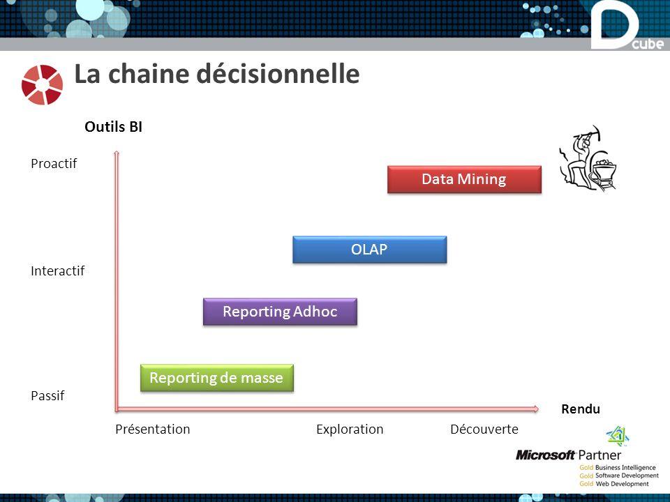 La chaine décisionnelle Proactif Interactif Passif Présentation ExplorationDécouverte Outils BI Rendu Reporting de masse Reporting Adhoc OLAP Data Mining
