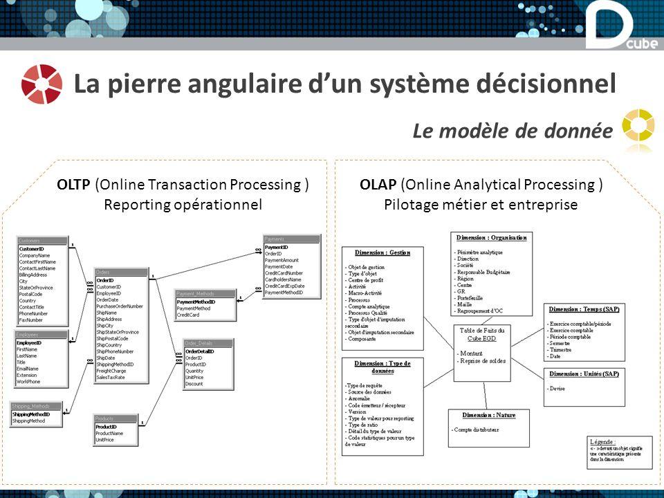 La pierre angulaire dun système décisionnel Le modèle de donnée OLTP (Online Transaction Processing ) Reporting opérationnel OLAP (Online Analytical Processing ) Pilotage métier et entreprise