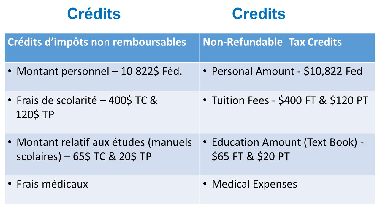 Credits Crédits dimpôts non remboursablesNon-Refundable Tax Credits Montant personnel – 10 822$ Féd. Personal Amount - $10,822 Fed Frais de scolarité