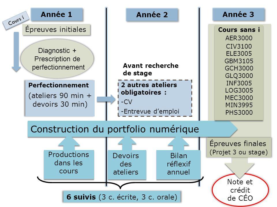 Quatre environnements différents Plateforme Eduportfolio Base de données ÉvalCÉO Sites Moodle Système SAGE de gestion des notes 14