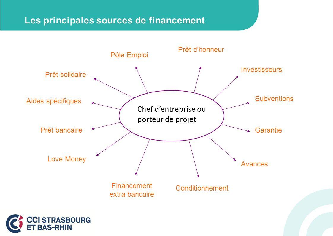 Les principales sources de financement Prêt solidaire Pôle Emploi Prêt dhonneur Investisseurs Subventions Conditionnement Avances Garantie Love Money