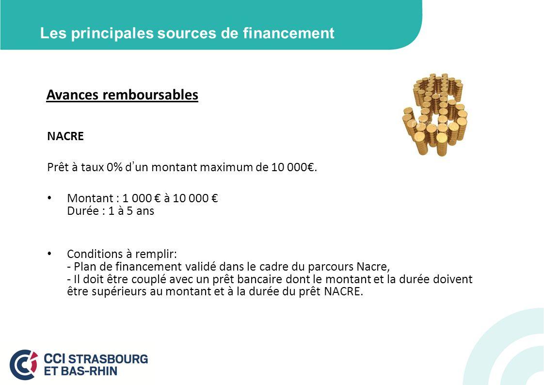 Les principales sources de financement Avances remboursables NACRE Prêt à taux 0% dun montant maximum de 10 000. Montant : 1 000 à 10 000 Durée : 1 à