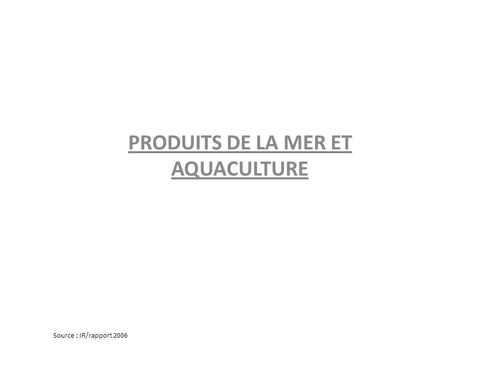 PRODUITS DE LA MER ET AQUACULTURE Source : IR/rapport 2006