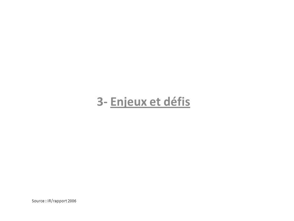 3- Enjeux et défis Source : IR/rapport 2006