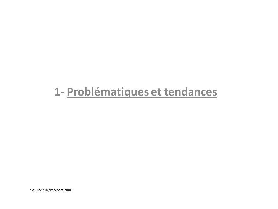 1- Problématiques et tendances Source : IR/rapport 2006