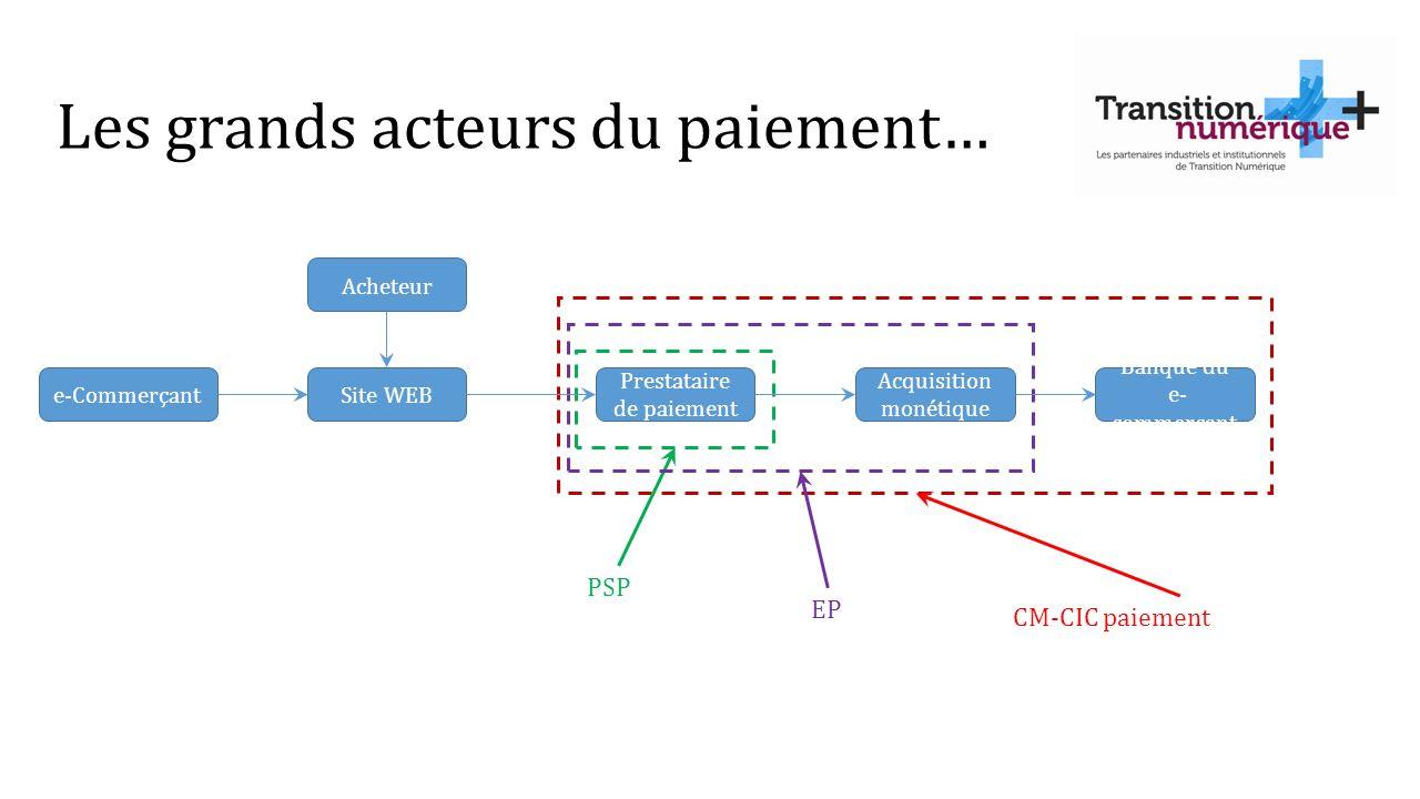 Les grands acteurs du paiement… e-CommerçantSite WEB Prestataire de paiement Acquisition monétique Acheteur Banque du e- commerçant PSP EP CM-CIC paie