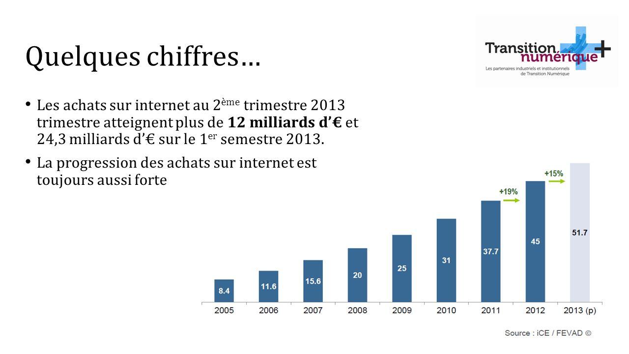 Quelques chiffres… Les achats sur internet au 2 ème trimestre 2013 trimestre atteignent plus de 12 milliards d et 24,3 milliards d sur le 1 er semestr