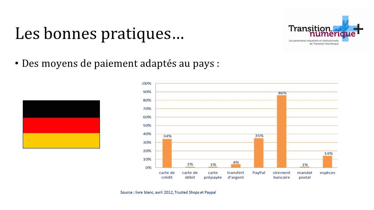 Les bonnes pratiques… Des moyens de paiement adaptés au pays :