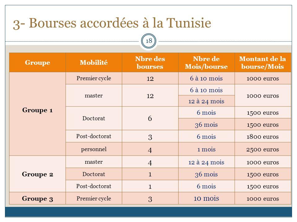 3- Bourses accordées à la Tunisie GroupeMobilité Nbre des bourses Nbre de Mois/bourse Montant de la bourse/Mois Groupe 1 Premier cycle 12 6 à 10 mois1