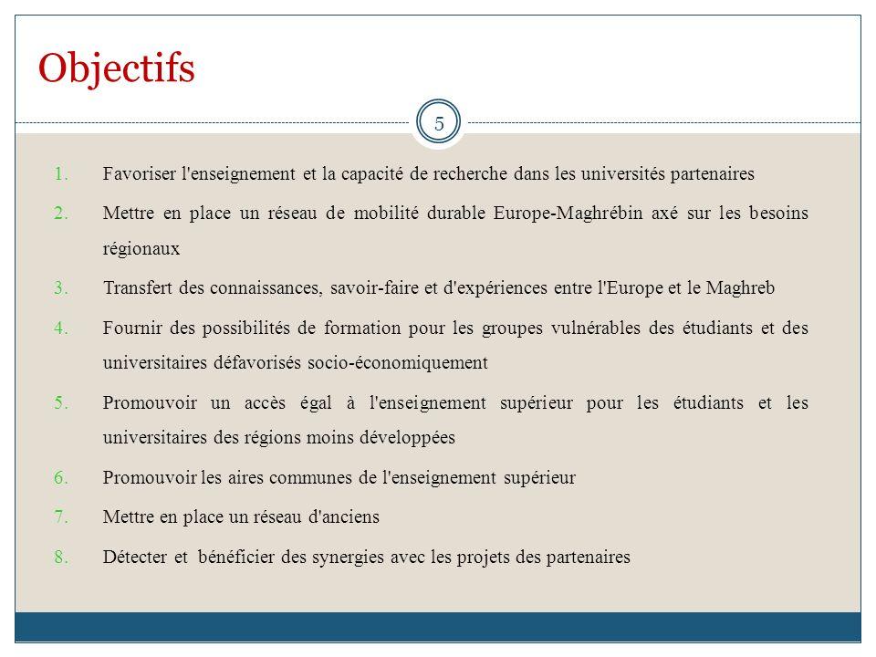 Objectifs 1.Favoriser l'enseignement et la capacité de recherche dans les universités partenaires 2.Mettre en place un réseau de mobilité durable Euro