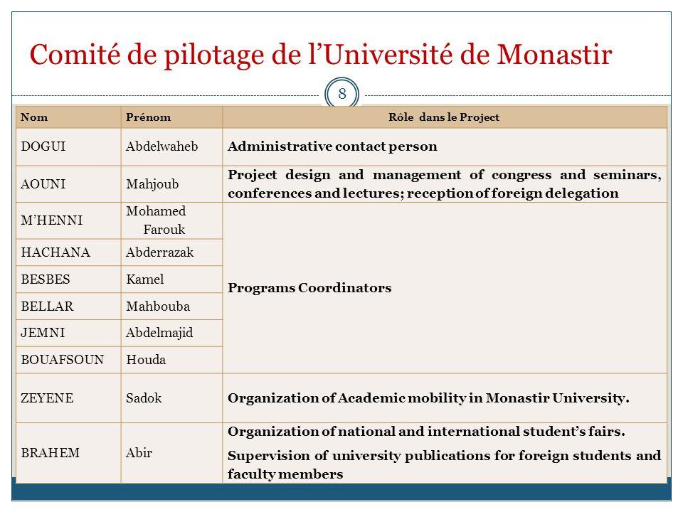 Comité de pilotage de lUniversité de Monastir NomPrénomRôle dans le Project DOGUIAbdelwahebAdministrative contact person AOUNIMahjoub Project design a