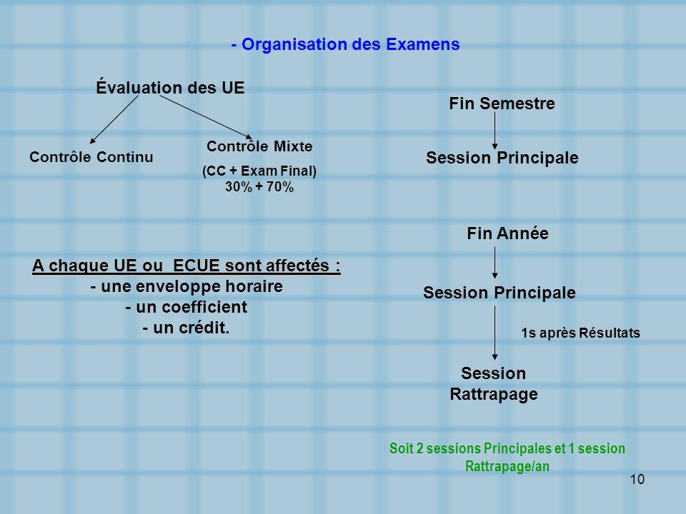 10 Évaluation des UE Contrôle Continu Contrôle Mixte (CC + Exam Final) 30% + 70% Fin Semestre Session Principale Fin Année Session Principale Session
