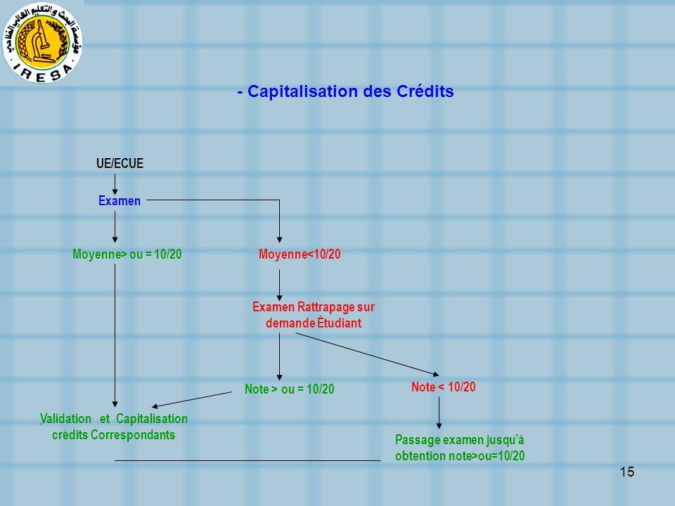 15 UE/ECUE Examen Moyenne> ou = 10/20 ٍ Validation et Capitalisation crédits Correspondants Moyenne<10/20 Examen Rattrapage sur demande Étudiant Note