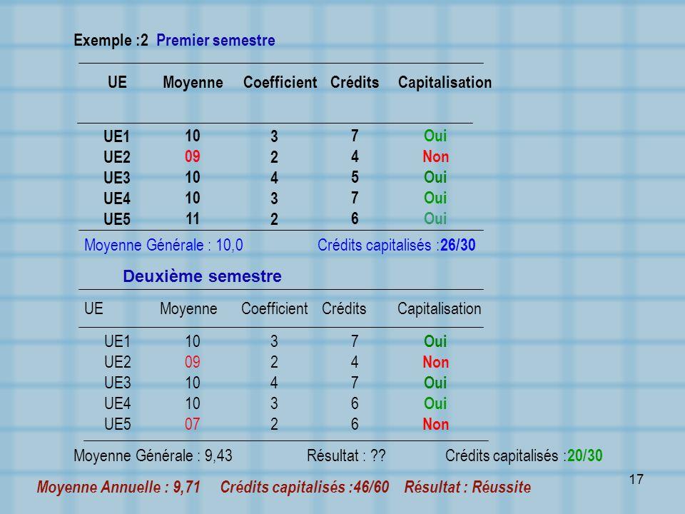 17 Exemple :2 Premier semestre Oui Non Oui 7457674576 3243232432 10 09 10 11 UE1 UE2 UE3 UE4 UE5 CapitalisationCréditsCoefficientMoyenneUE Moyenne Gén