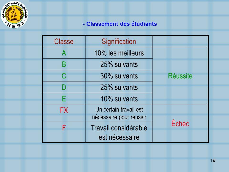 19 - Classement des étudiants ClasseSignification A10% les meilleurs Réussite B25% suivants C30% suivants D25% suivants E10% suivants FX Un certain tr