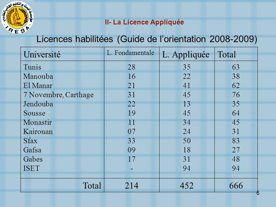 6 Licences habilitées (Guide de lorientation 2008-2009) Université L. Fondamentale L. AppliquéeTotal Tunis Manouba El Manar 7 Novembre, Carthage Jendo