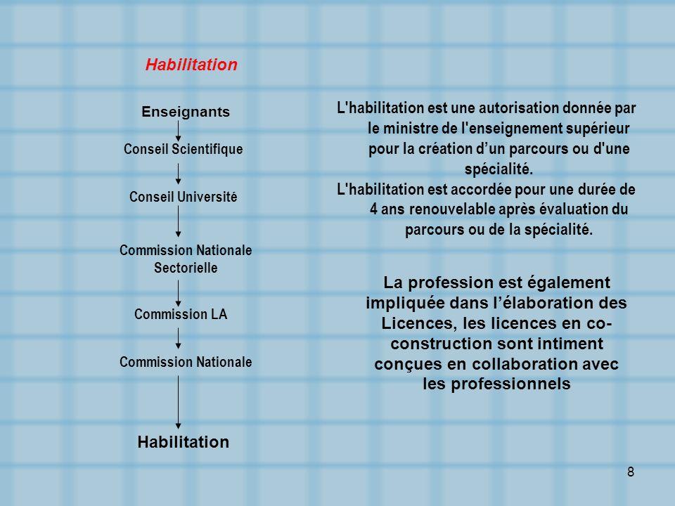 9 Unités dEnseignement Obligatoires Optionnelles FondamentalesTransversales -Informatique\Internet - Anglais - Droit de lhomme - Entrepreneuriat - Français III- Organisation de lenseignement (Au choix étudiant)