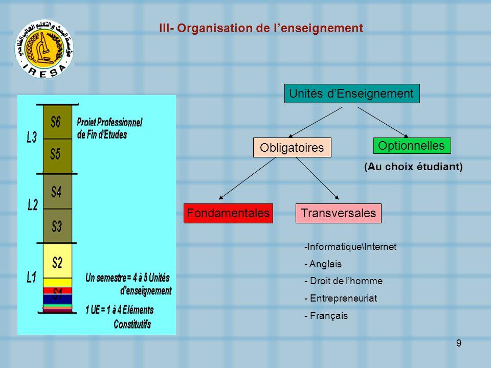 9 Unités dEnseignement Obligatoires Optionnelles FondamentalesTransversales -Informatique\Internet - Anglais - Droit de lhomme - Entrepreneuriat - Fra