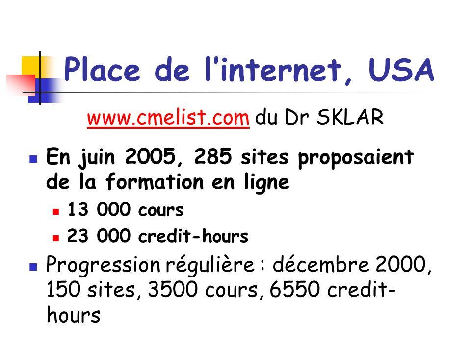 Place de linternet, USA www.cmelist.comwww.cmelist.com du Dr SKLAR En juin 2005, 285 sites proposaient de la formation en ligne 13 000 cours 23 000 credit-hours Progression régulière : décembre 2000, 150 sites, 3500 cours, 6550 credit- hours