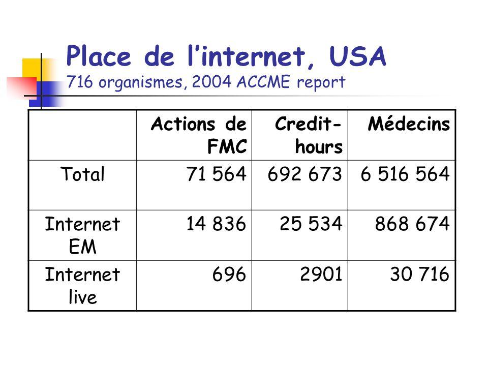 Place de linternet, USA 716 organismes, 2004 ACCME report Actions de FMC Credit- hours Médecins Total71 564692 6736 516 564 Internet EM 14 83625 534868 674 Internet live 696290130 716