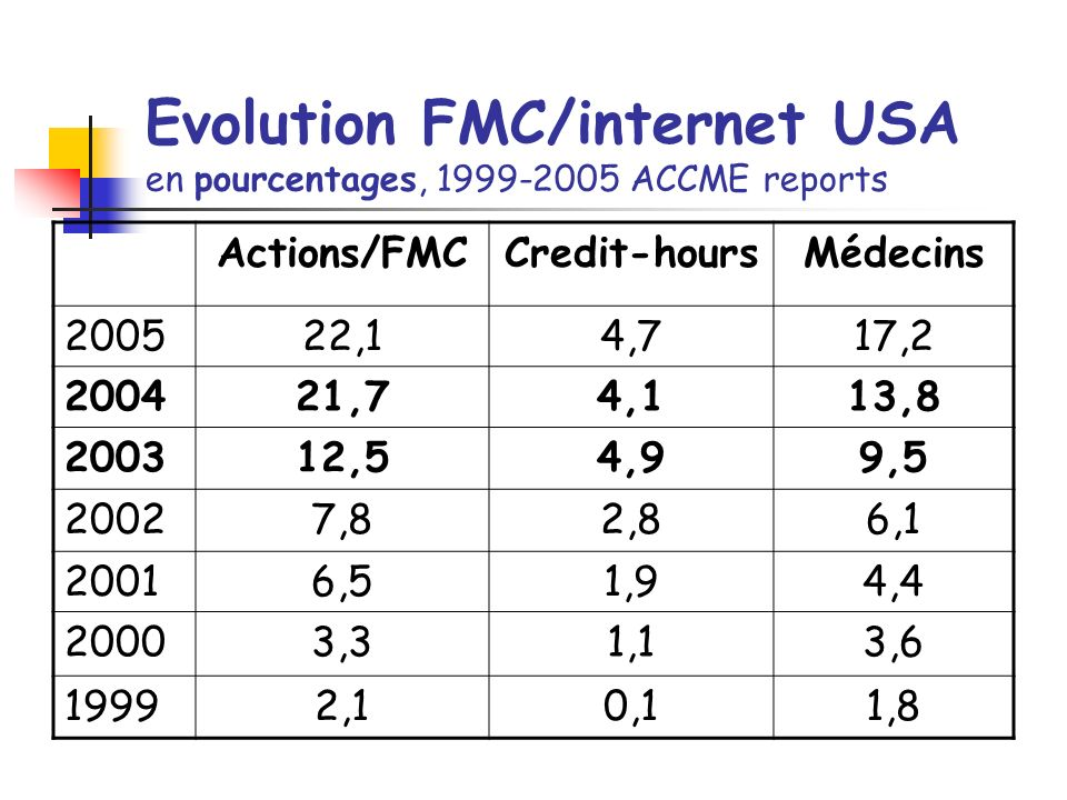 Evolution FMC/internet USA en pourcentages, 1999-2005 ACCME reports Actions/FMCCredit-hoursMédecins 200522,14,717,2 200421,74,113,8 200312,54,99,5 20027,82,86,1 20016,51,94,4 20003,31,13,6 19992,10,11,8