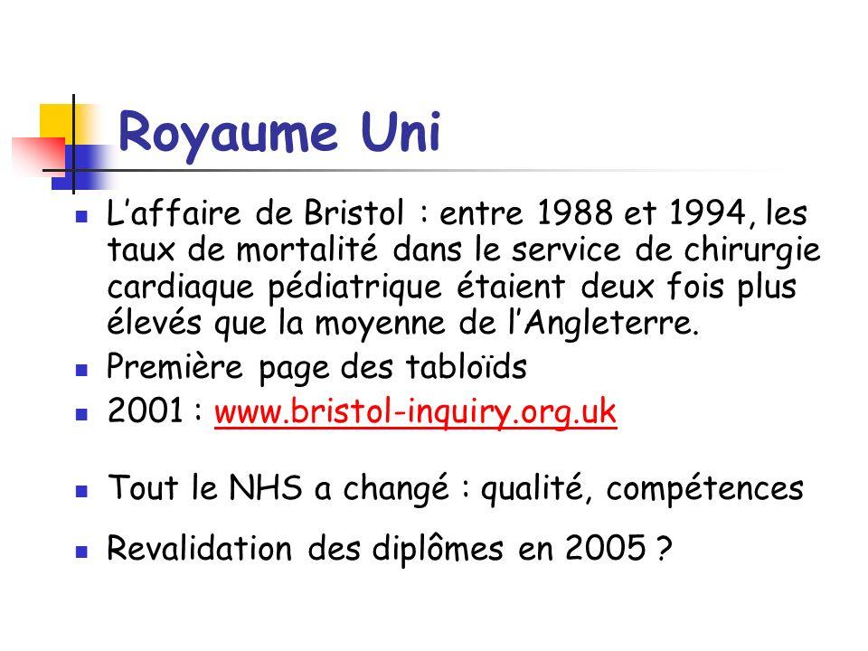 Royaume Uni Laffaire de Bristol : entre 1988 et 1994, les taux de mortalité dans le service de chirurgie cardiaque pédiatrique étaient deux fois plus élevés que la moyenne de lAngleterre.