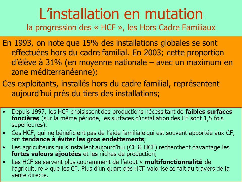 De moins en moins de projets aidés… Structure des installations de chefs dexploitation en France en 2003 15 791 6 013 (+40 ans) 9 778 installés (- 40 ans) 5 668 aidés4 110 non aidés 2 706 HCF (27,7%) 3 948 CF aidés986 HCF non aidés3 124 CF non aidés 38% 58% 62% 42% 76%24% 69,7% 30,3% 1 720 HCF aidés 7 072 CF (72,3%)