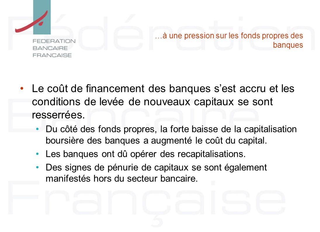 …à une pression sur les fonds propres des banques Le coût de financement des banques sest accru et les conditions de levée de nouveaux capitaux se sont resserrées.