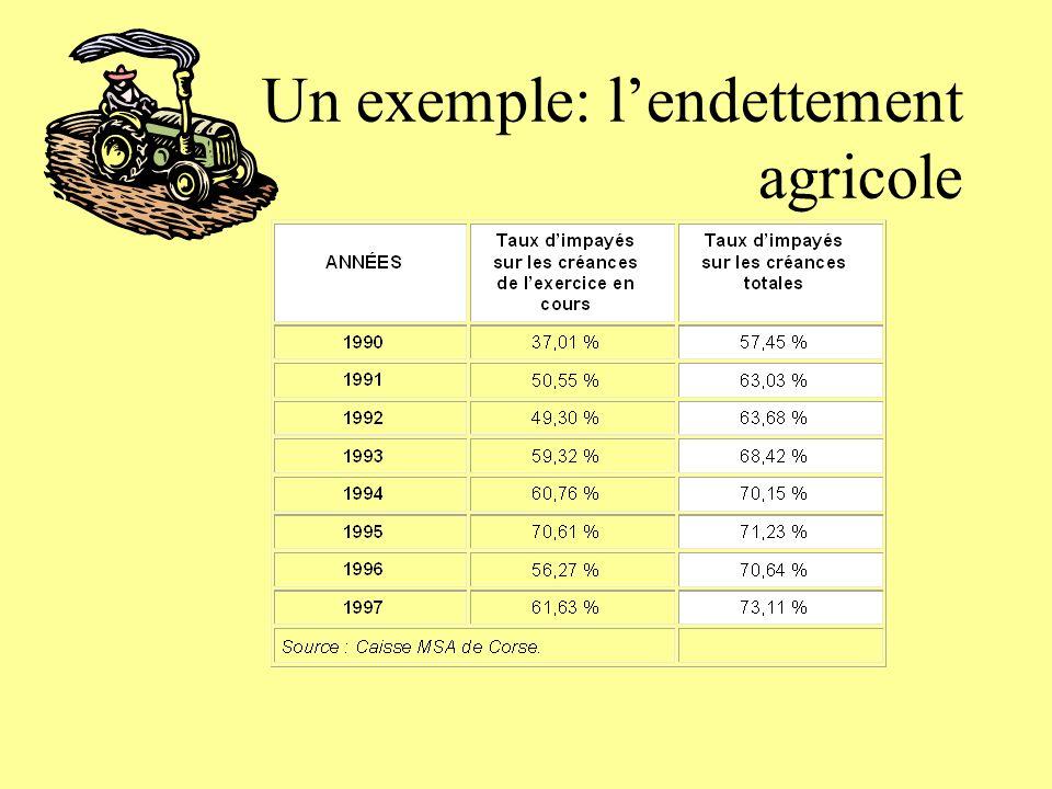 Un exemple: lendettement agricole