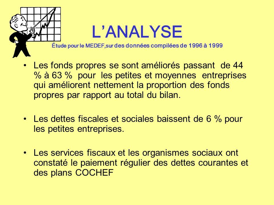 LANALYSE Étude pour le MEDEF,sur des données compilées de 1996 à 1999 Les fonds propres se sont améliorés passant de 44 % à 63 % pour les petites et m