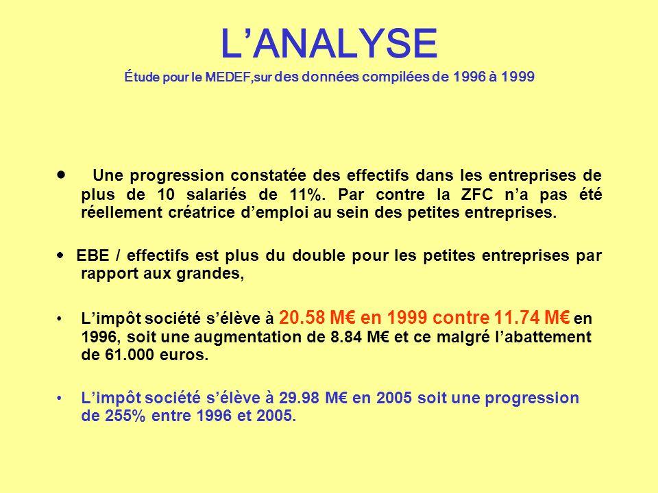 LANALYSE Étude pour le MEDEF,sur des données compilées de 1996 à 1999 Une progression constatée des effectifs dans les entreprises de plus de 10 salar